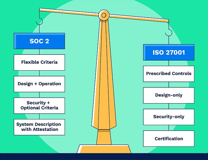 SOC 2 vs. ISO 27001